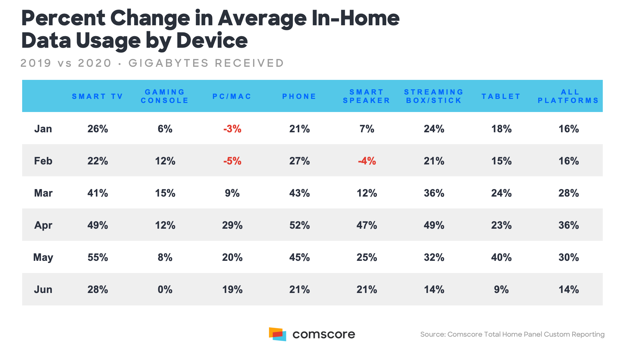Percent Change in Average InHome Data Usage by Device