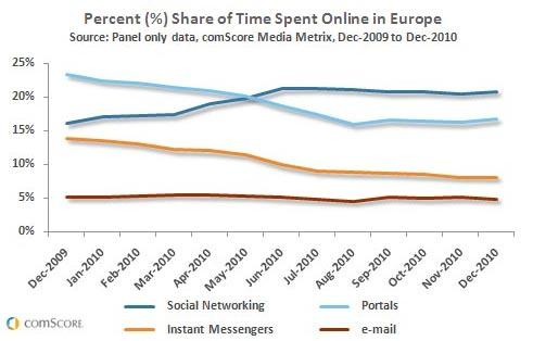 Time Spent Online in Europe Dec2009 - Dec2010