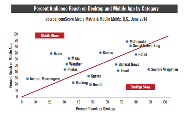 Percent Audience Reach on Mobile App and Desktop