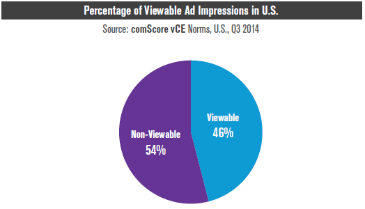 Percentage of Viewable Ad Impressions in US