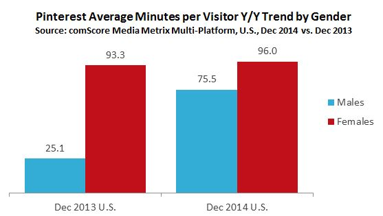 Pinterest Average Minutes per Visitor Y/Y Trend by Gender