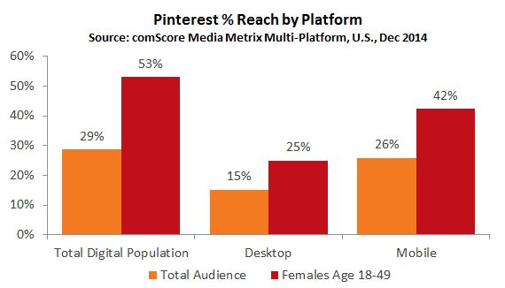 Pinterest % Reach by Platform