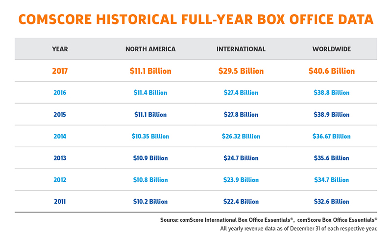 Comscore Historical Full-Year Box Office Data