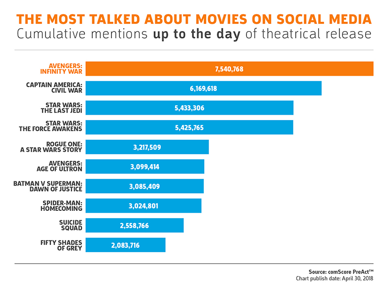 The Most Talked About Movies on Social Media