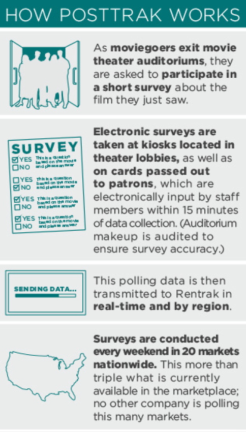 How PostTrak exit polling works