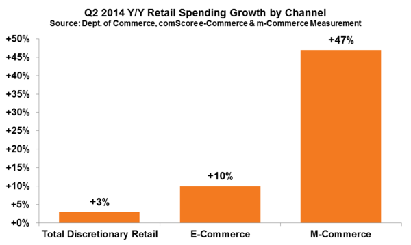 Q2 2014 YY Retail Spending Growth by Channel
