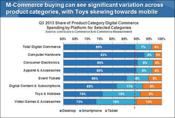 Q3 2013 Share of Product Category Digital Commerce Spending by Platform