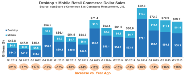 Desktop and Mobile Reach Commerce Dollar Sales