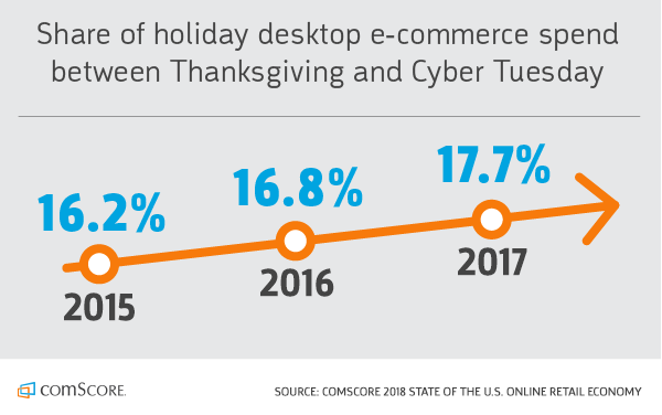 Share of Holiday Desktop E-Commerce Spend