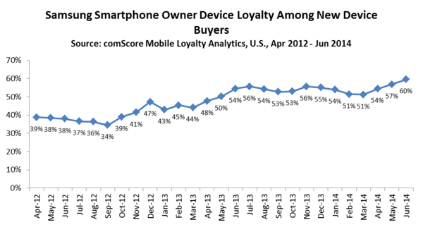 Samsung Smartphone Owner Device Loyalty Among New Device Buyers