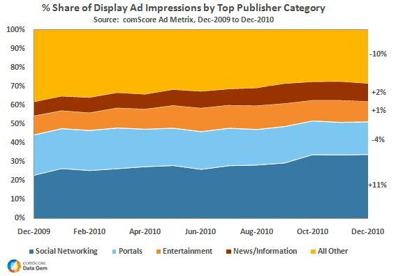 Share of Display Ad Impressions by Top Publisher Category in 2010