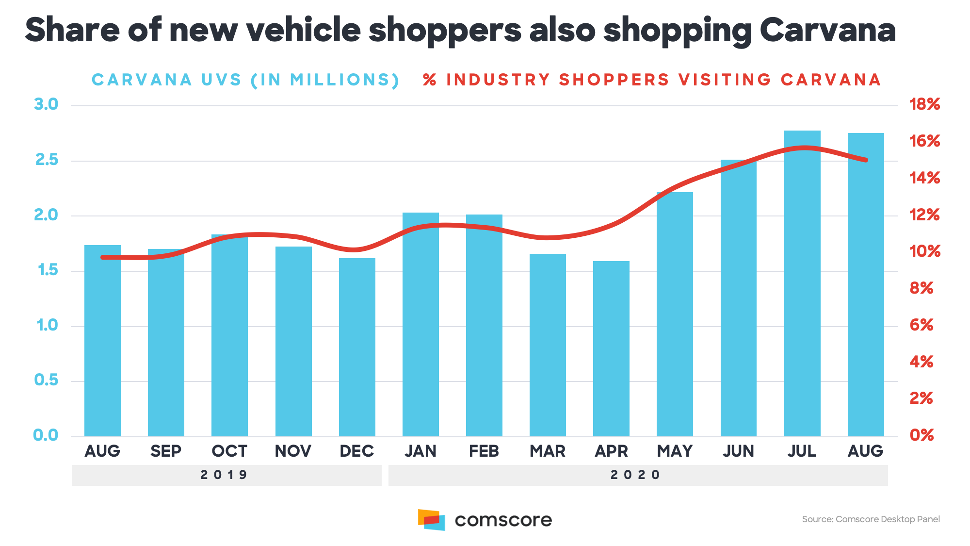 Share of New Vehicle Shoppers Also Shopping Carvana