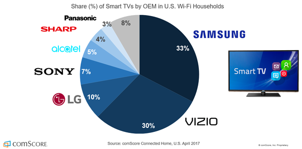How Important is the OTT Device Market if the 'Future of TV