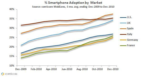 Smartphone Adoption increased across the U.S. and Europe
