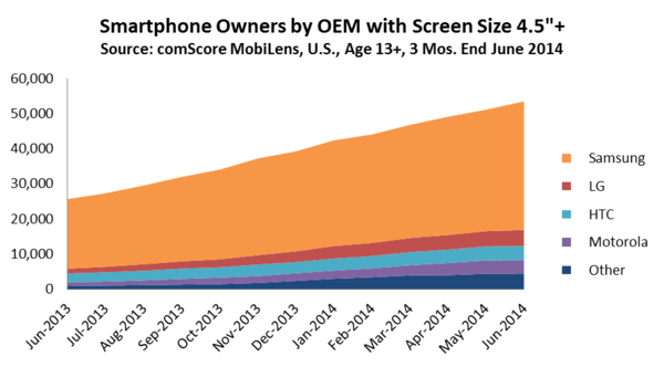 Smartphone Owners by OEM with Screen Size