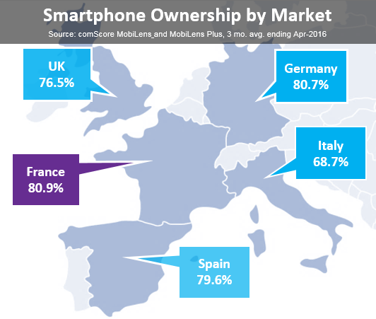 Smartphone ownership by market