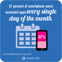 Smartphone Users Accessing Apps
