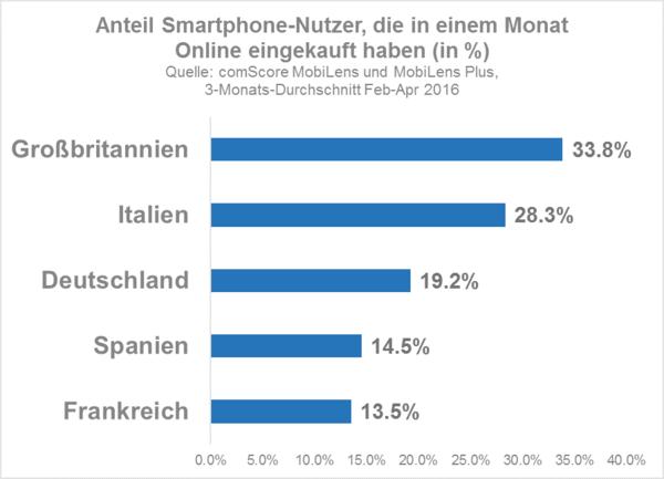 Mobile App Versus Browser Warum Händler Sich Mit Ihrem