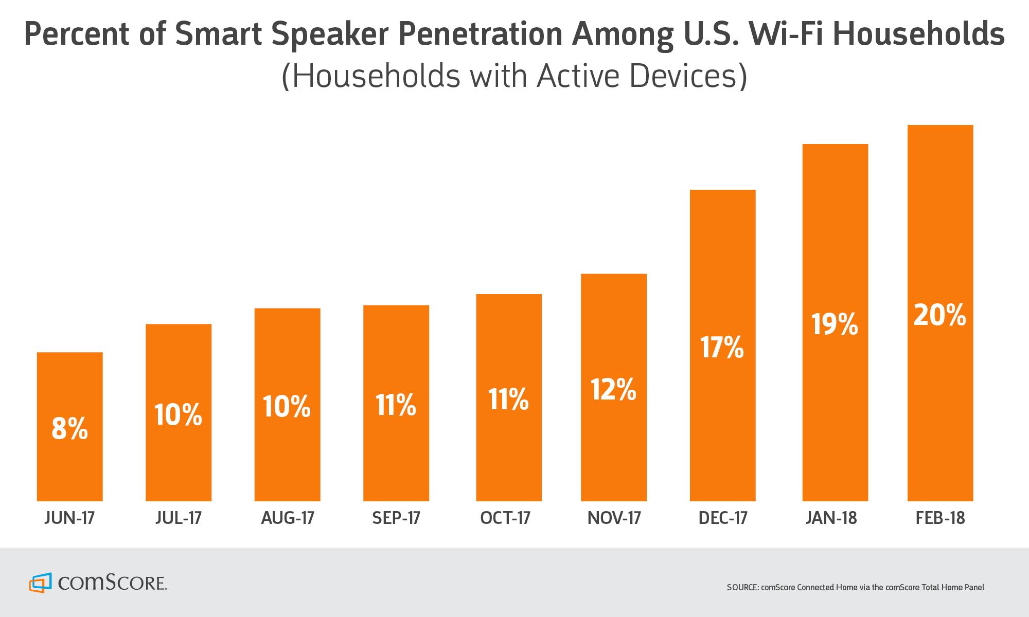 Home wifi penetration