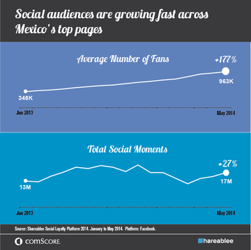 Social Audience Growth Mexico