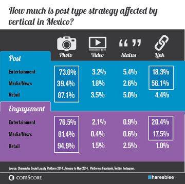 Social Post Type and Vertical