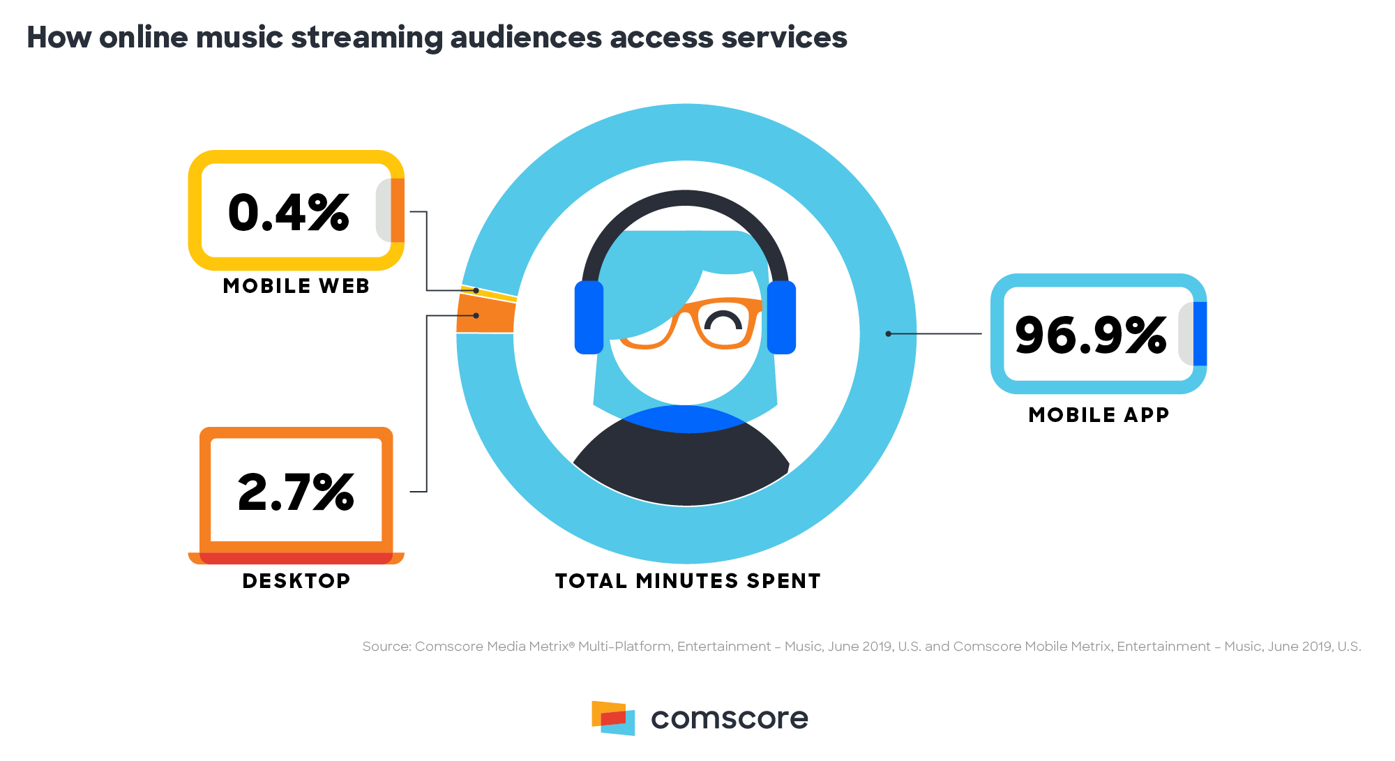 Online Music Streaming Audiences