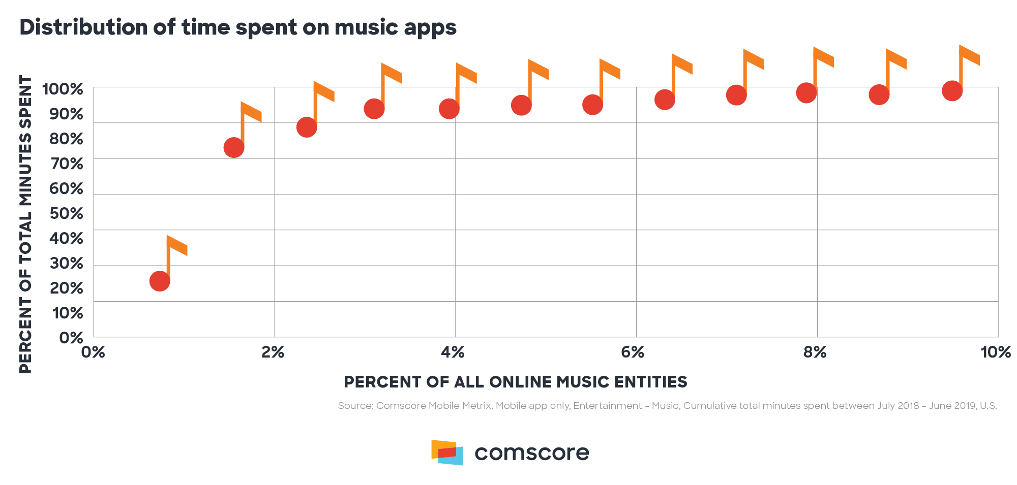 Distribution of Time Spent on Music Apps