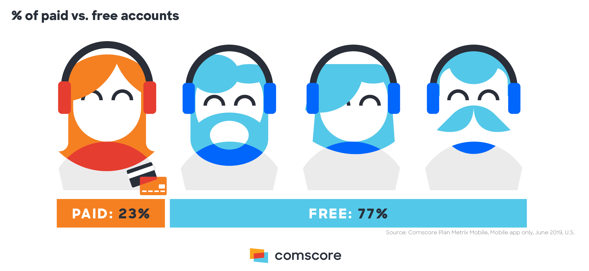 Percent of Paid Versus Free Accounts