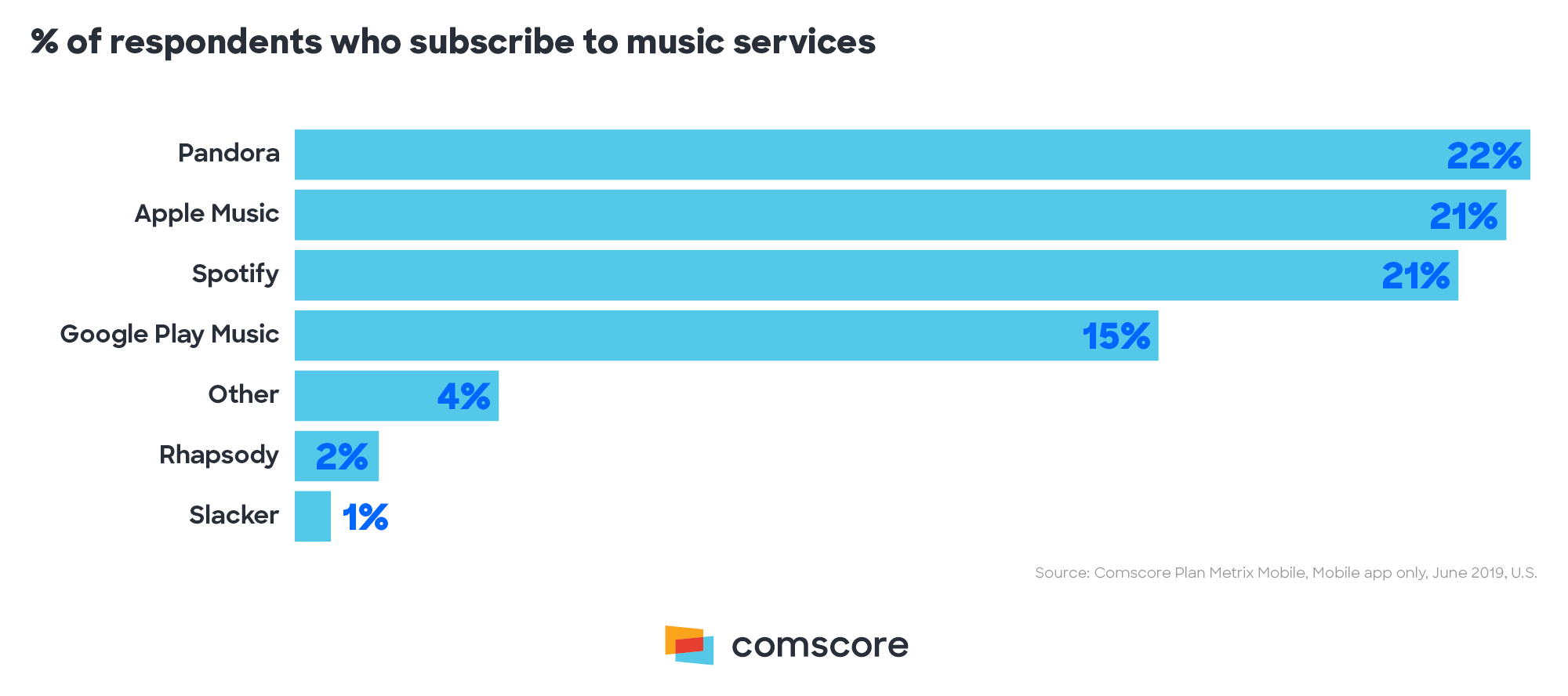 Perfect of Respondents Who Subscribe to Music Services