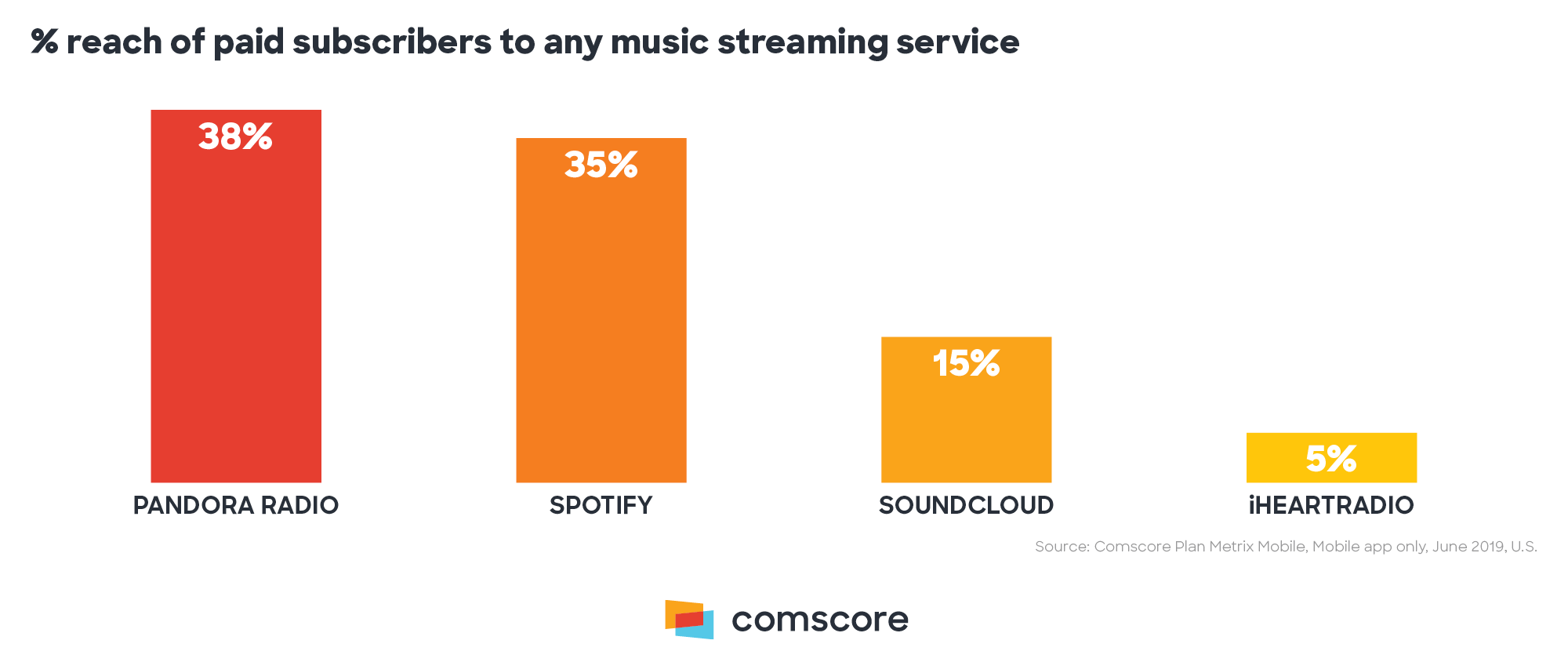 Percent Reach of Paid Subscribers to Any Music Streaming Service