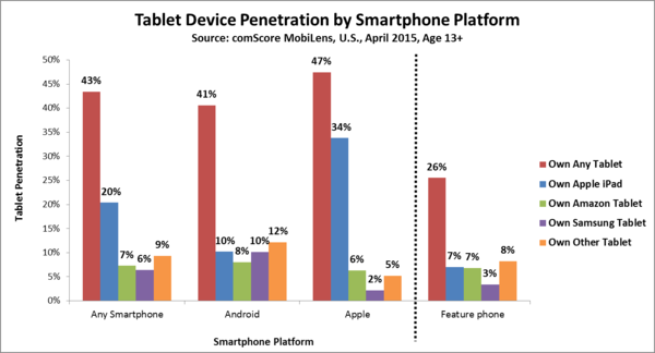 Tablet Device Penetration by Smartphone Platform