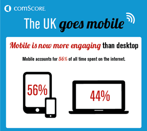 UK Mobile Usage