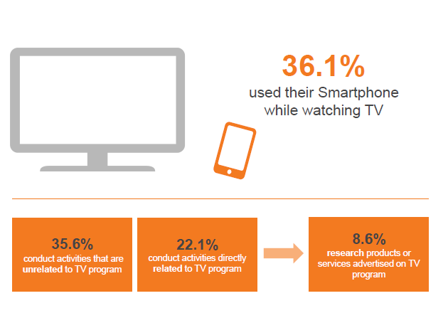 Over a quarter of UK smartphone users use their phones while watching TV