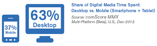 Time Spent MMX Multi-Platform