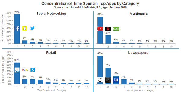 Concentration_of_Time_Spent_on_Apps_by_Category