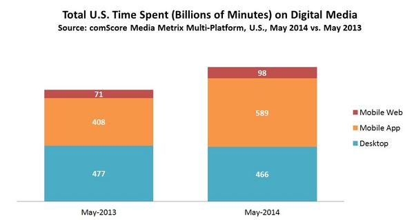 Time Spent on Digital Media