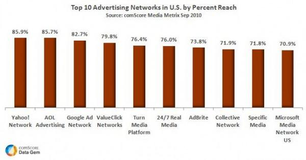 Top 10 Ad Networks in the US