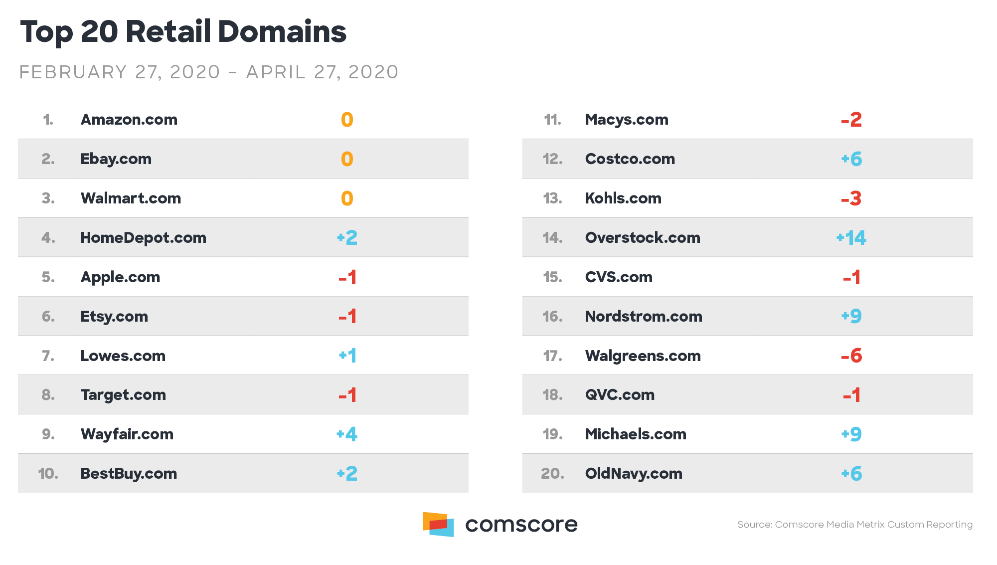 Top 20 Retail Domains