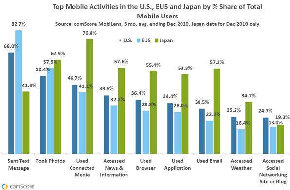Top Mobile Activities in the U.S., EU5 and Japan