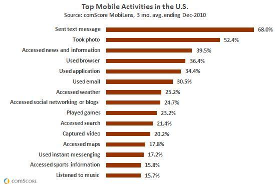 Top Mobile Activities in the U.S.