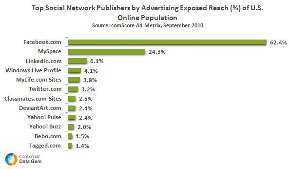 Top Social Network Publishers by Advertising Exposed Reach %