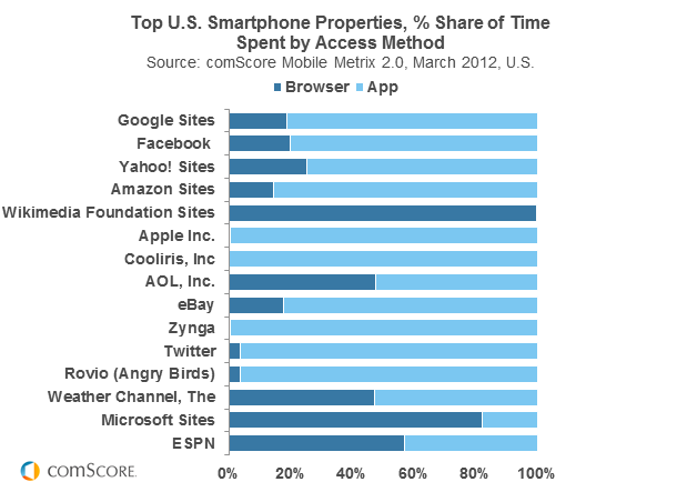 Top US smartphone properties