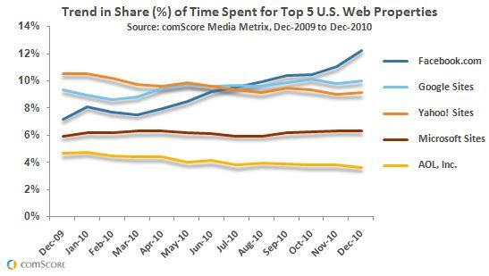 Top 5 Web Properties US Dec 2009 - Dec 2010