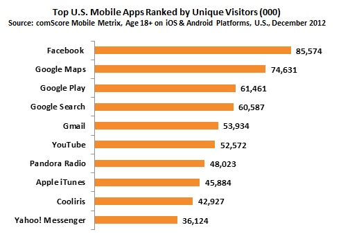Top US Mobile Apps Ranked by Unique Visitors