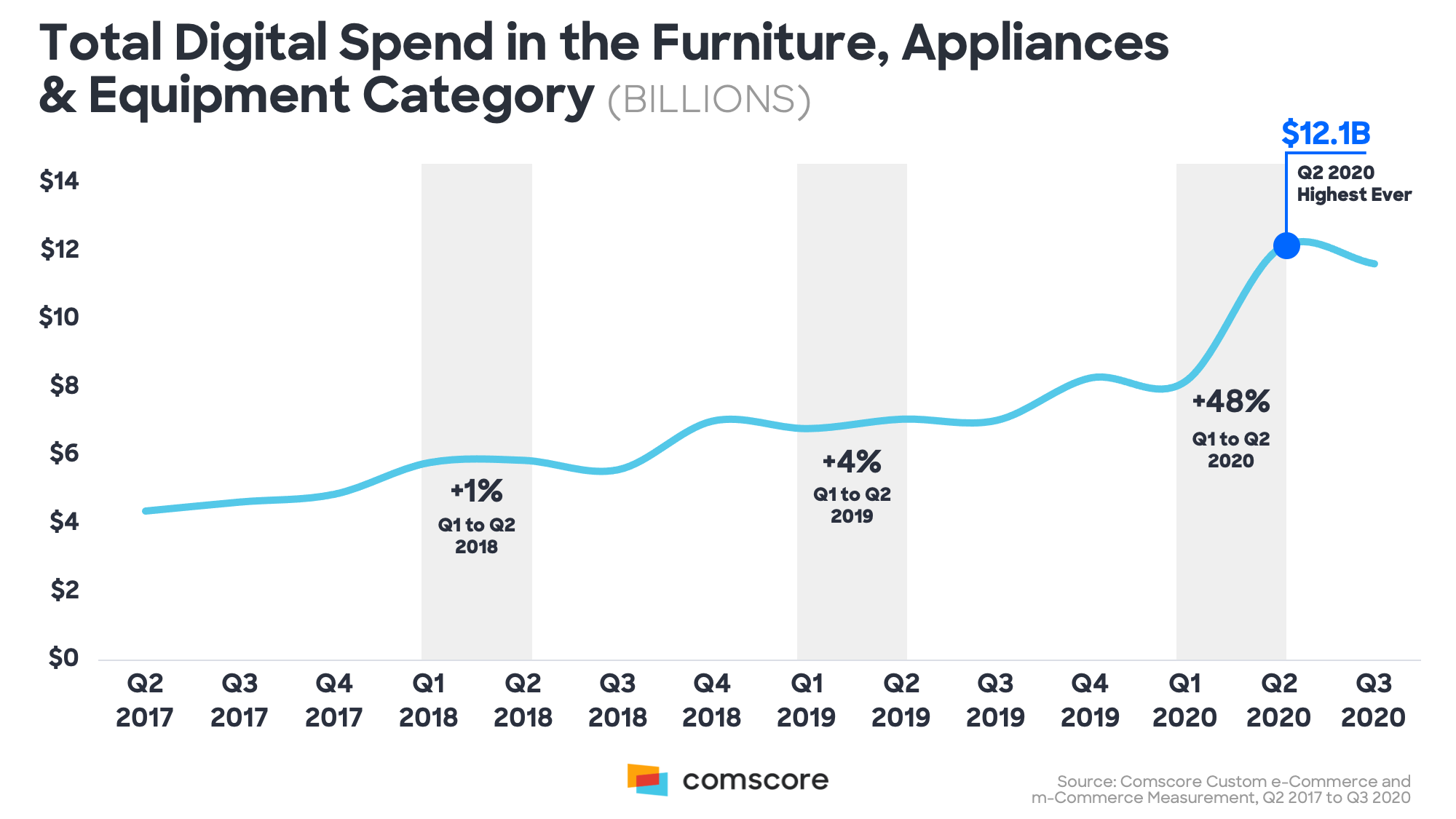 Total Digital Spend in Furniture Appliances and Equiptment Category