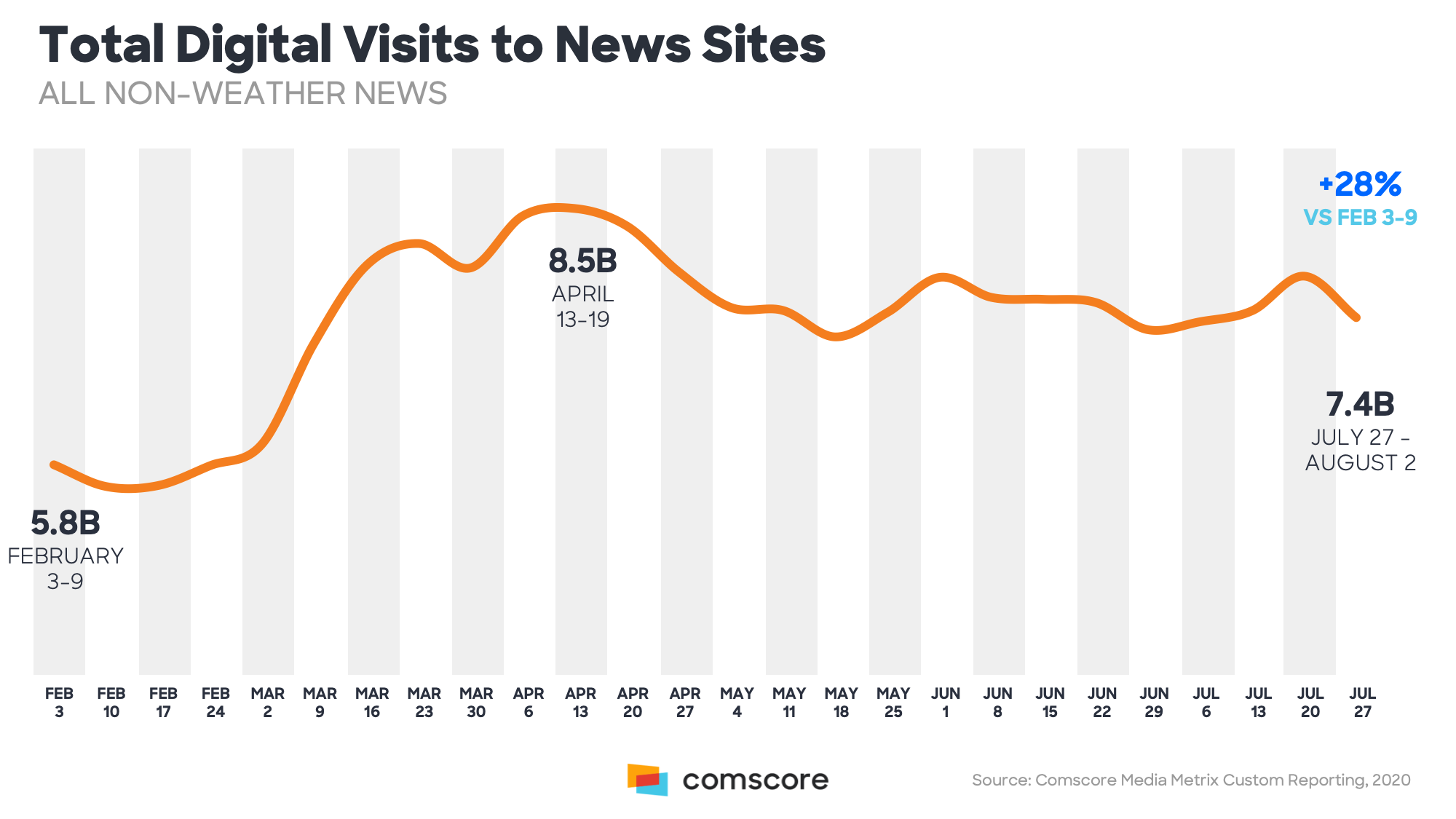 Total Digital Visits to News Sites