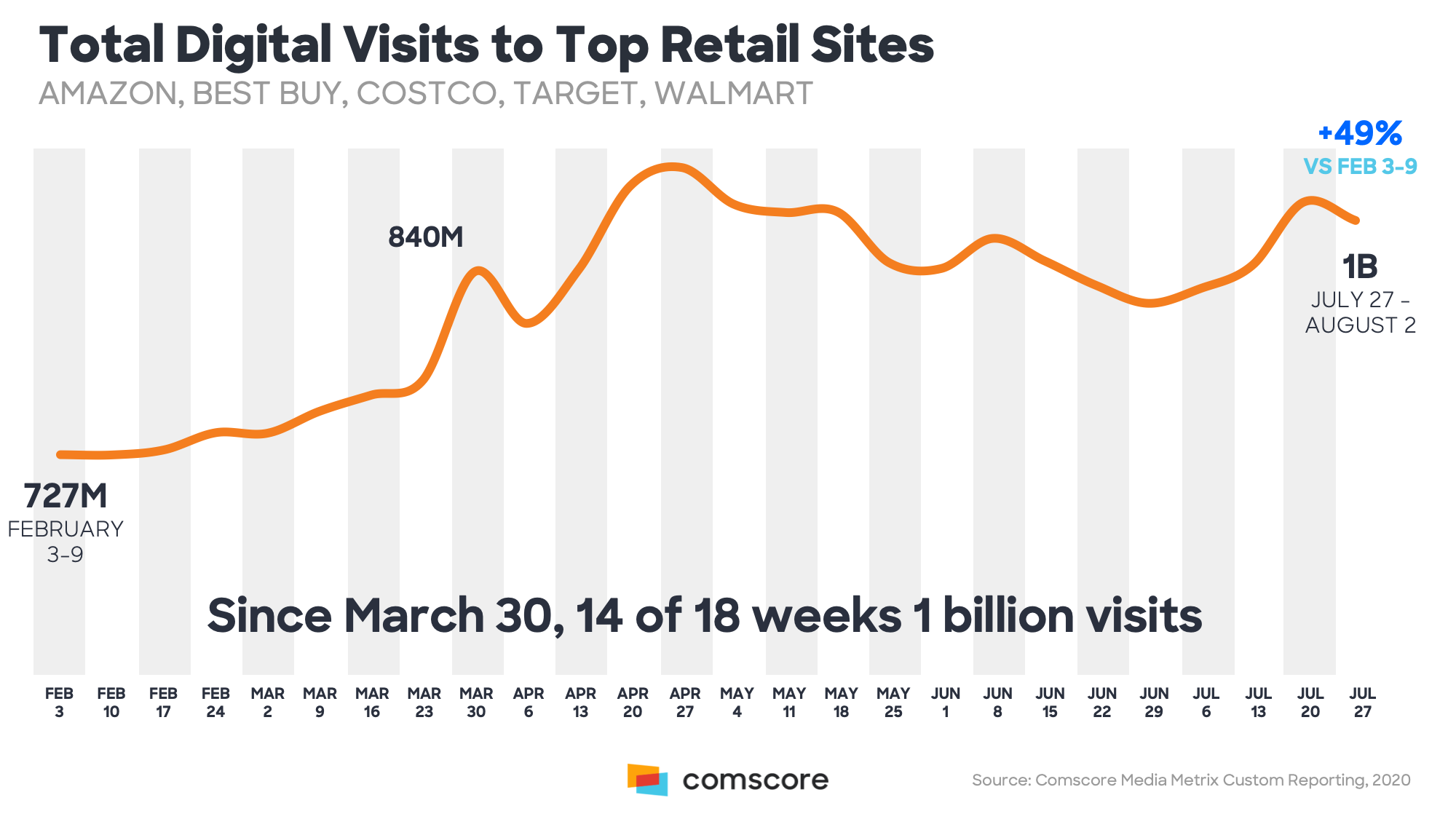 Total Digital Visits to Top Retail Site