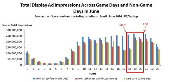Total Display Ad Impressions