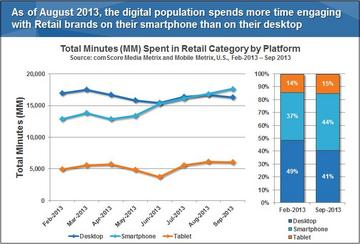 Total Minutes Spent in Retail Category by Platform