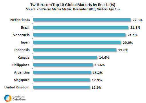 Lead Global Markets in Twitter.com Reach